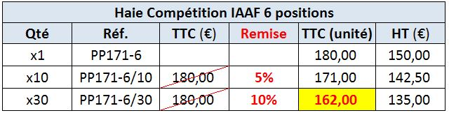 Haie Competition IAAF 5 positions (PP171)